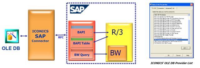 ICONICS SAP BAPI Connector | Soluções Inteligentes em